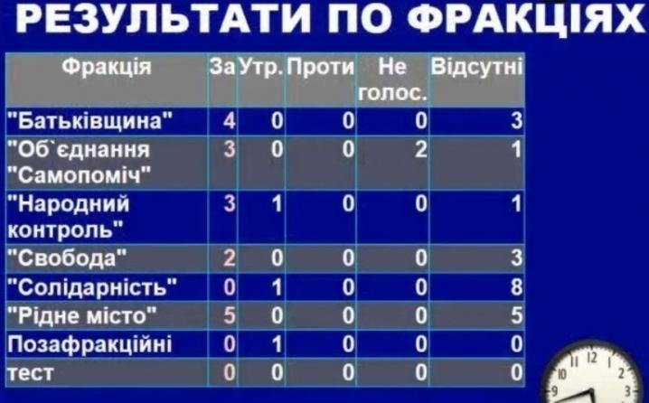 1520957102_180312-golosuvannya-zvernennya-3-fakty.cv_.ua_.jpg