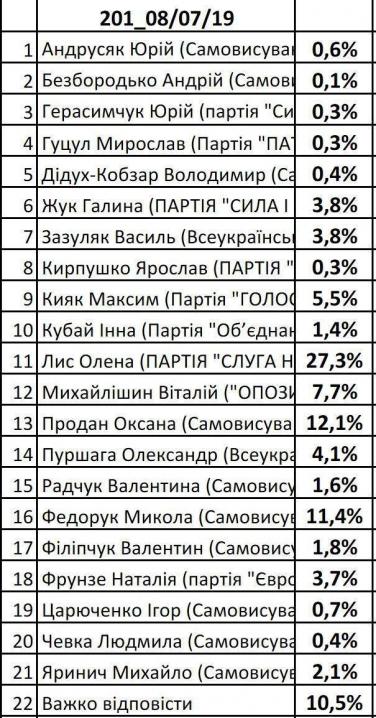 Стало відомо, хто з кандидатів лідирує у виборчому окрузі в Чернівцях, – соцопитування