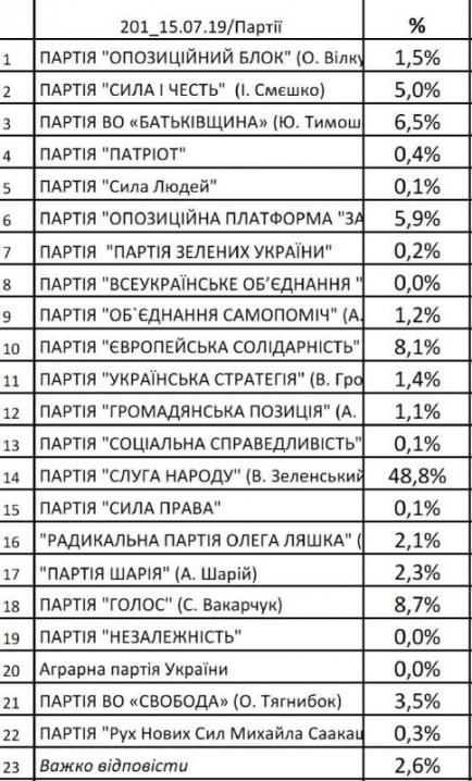 """Лідером електоральних вподобань у Чернівцях є партія """"Слуга народу"""""""