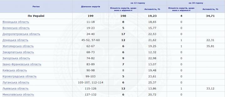 Пасемо задніх. У Чернівецькій області найнижча явка виборців в Україні