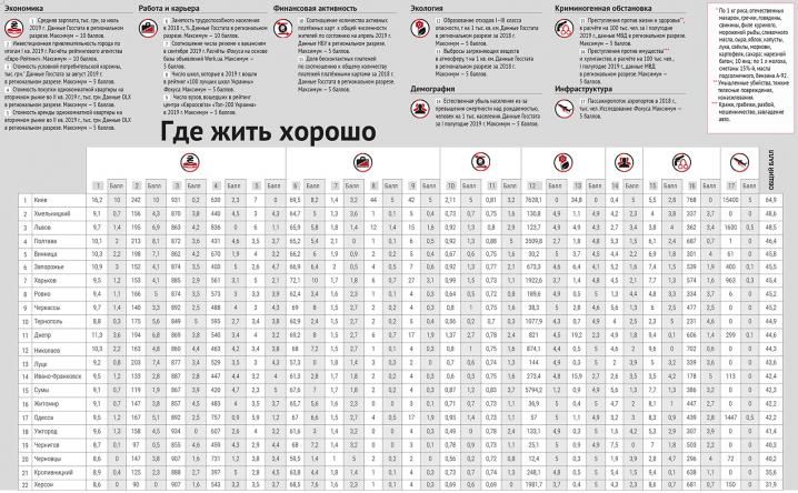 У рейтингу комфортності міст України Чернівці посіли одне з останніх місць