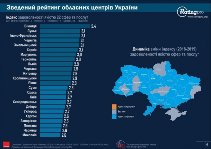 Чернівці на передостанньому місці у рейтингу найкомфортніших міст України