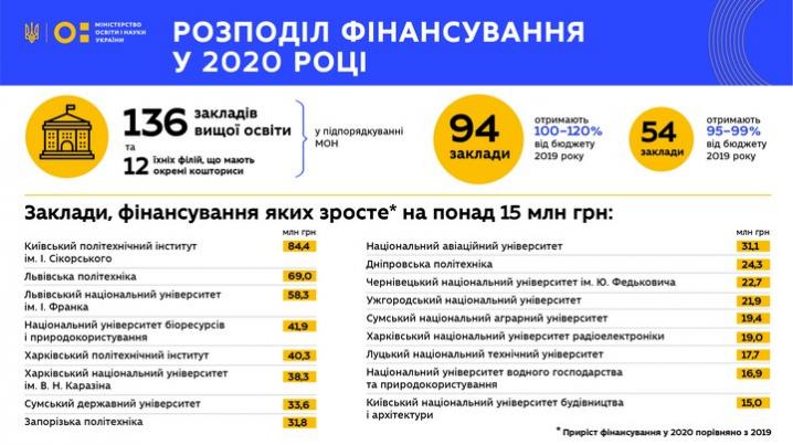 Чернівецький університет у 2020 році отримає більше коштів з державного бюджету