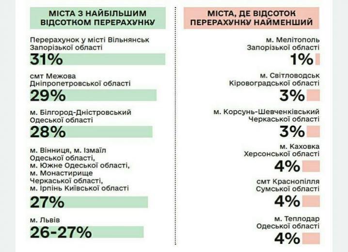 Лише Чернівці та Миколаїв не відреагували на заклики Кабміну знизити тарифи на тепло