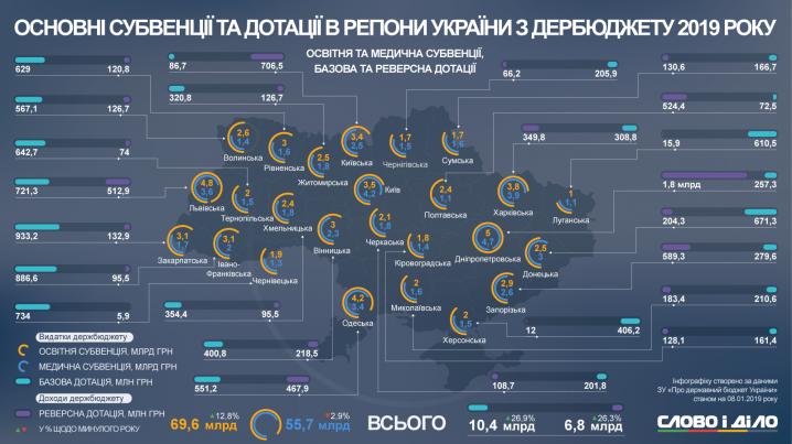 Дотаційна Чернівецька область сплатила 264 мільйони єдиного соціального внеску