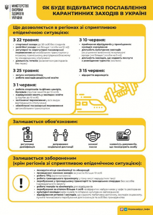 Буковина не готова перейти на другий етап пом'якшення карантину 22 травня, - Степанов