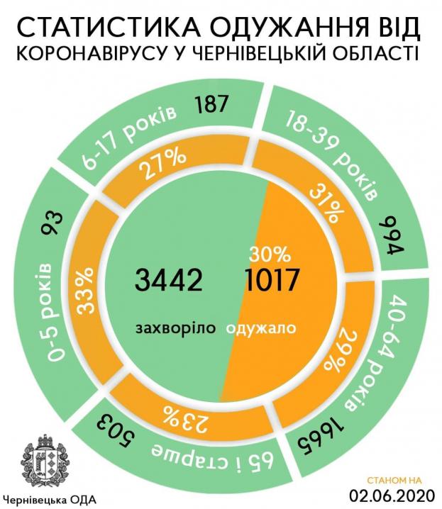 Сьогодні на Буковині зафіксували 32 нових випадки коронавірусу