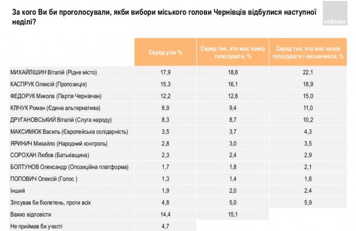 Віталій Михайлішин лідирує у рейтингу на посаду міського голови Чернівців, - соцопитування