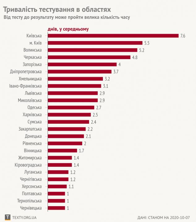 У Чернівецькій області найшвидше в Україні проводять тести на COVID-19