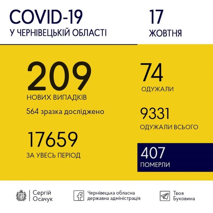 Коронавірус на Буковині: за добу виявлено 207 інфікованих осіб