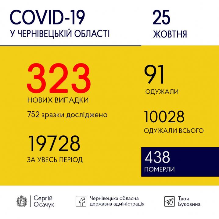 Новий антирекорд Буковини: 323 людей захворіли на коронавірус