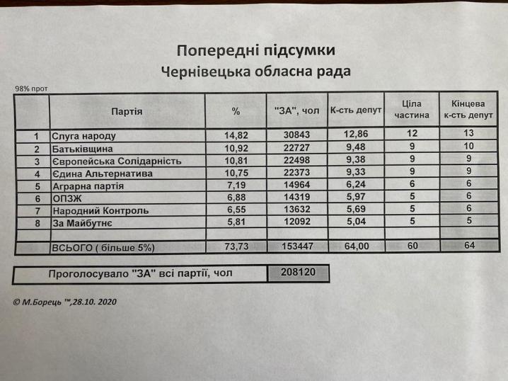 До Чернівецької облради потрапляє 8 партій