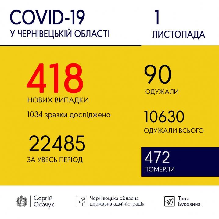 Коронавірус не відступає: на Буковині 418 нових випадків інфікування
