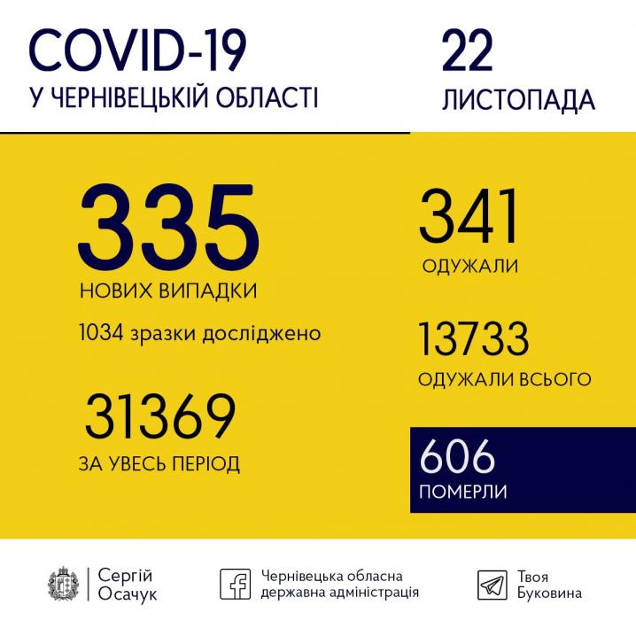 Сьогодні на коронавірус захворіли 335 буковинців