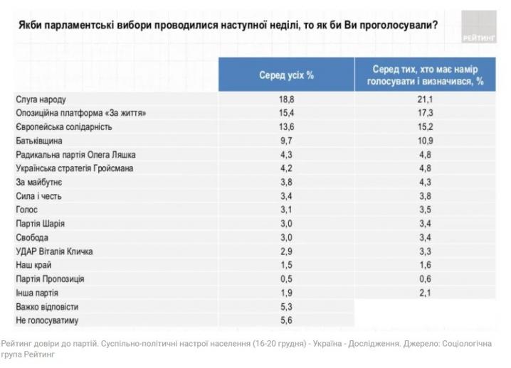 Кому українці довіряють найбільше: соціологи опублікували свіжий рейтинг партій