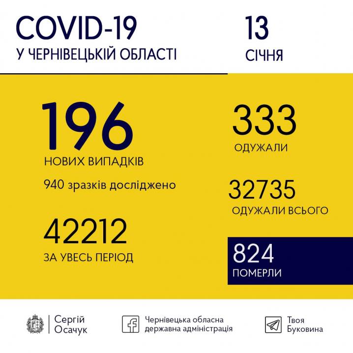 COVID-19 на Буковині: 196 випадків інфікування