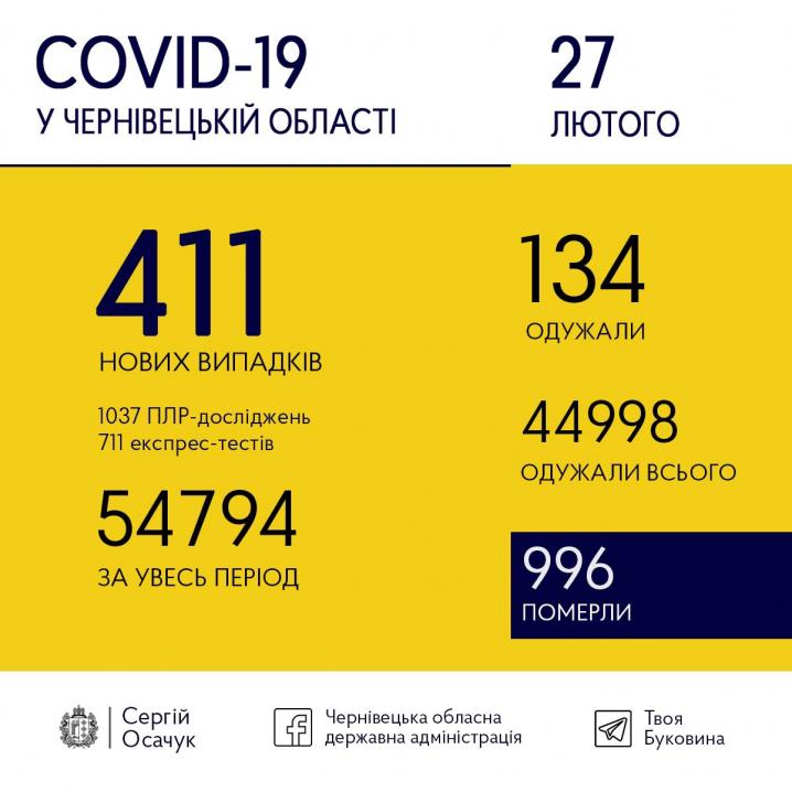 Сьогодні на коронавірус захворіли 411 буковинців