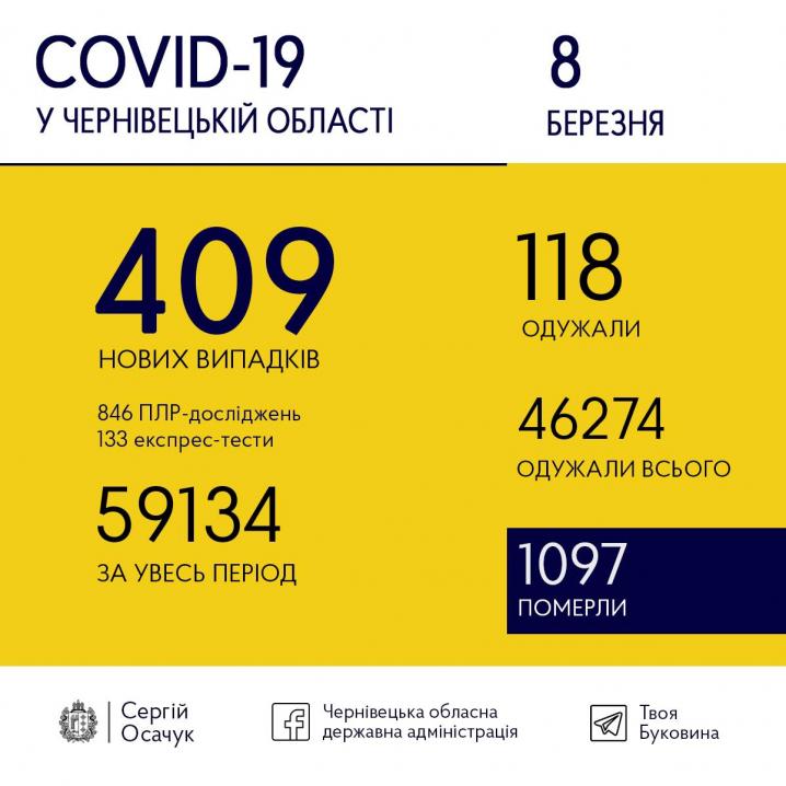 На Буковині зареєстрували 409 нових випадків коронавірусу