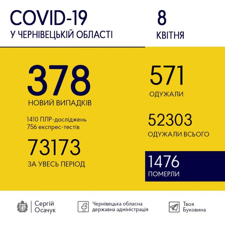 Сьогодні на коронавірус захворіли 378 буковинців