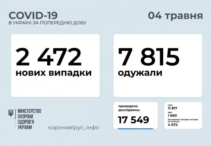 Одужали втричі більше: скільки нових випадків захворювання на COVID-19 виявили в Україні