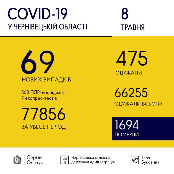 Скільки нових випадків COVID-19 зареєстрували на Буковині сьогодні