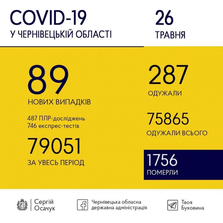 Скільки нових випадків захворювання на COVID-19 виявили на Буковині сьогодні