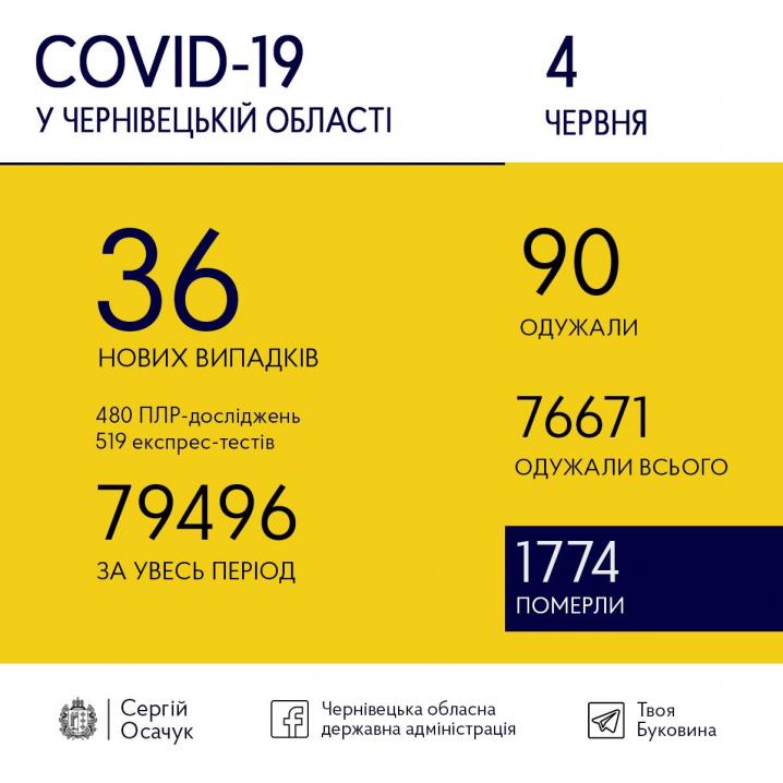 COVID-19 на Буковині: скільки нових випадків зафіксували сьогодні