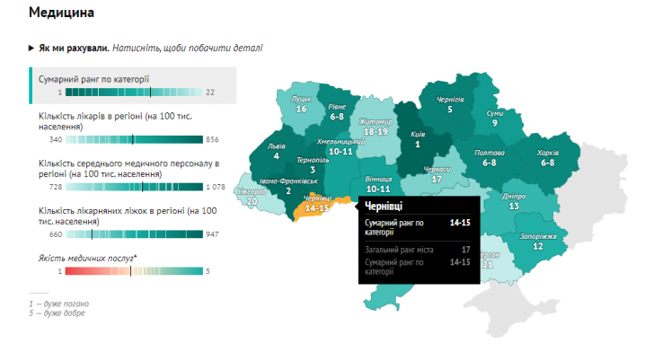 Чернівці увійшли у п`ятірку міст України, які не рекомендують обирати для життя
