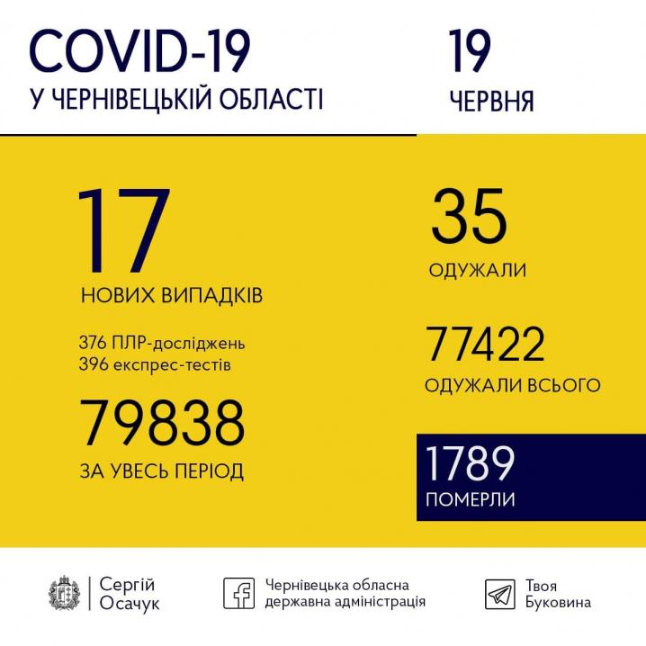 COVID-19 на Буковині: скільки нових випадків зареєстрували сьогодні