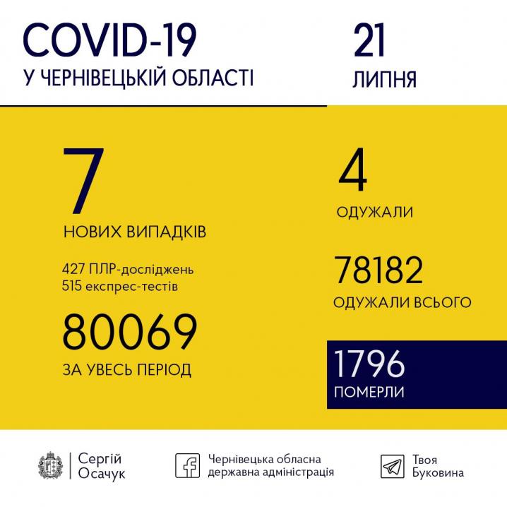 COVID-19 Буковині: скільки нових випадків зафіксували сьогодні